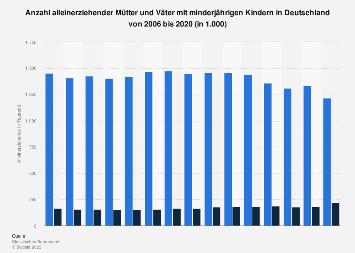 Alleinerziehende mit minderjährigen Kindern in Deutschland nach Geschlecht bis 2015