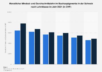 Mindest- und Durchschnittslohn im Bauhauptgewerbe in der Schweiz nach Lohnklasse 2018