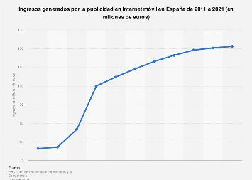Previsión de ingresos por publicidad en Internet móvil en España 2011-2020