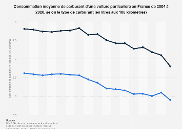 Consommation unitaire de carburant des voitures particulières en France 2004-2017