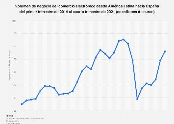 Ecommerce: facturación trimestral de América Latina hacia España 2014-2017