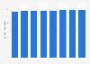 Consommation française de gazole 2010-2017