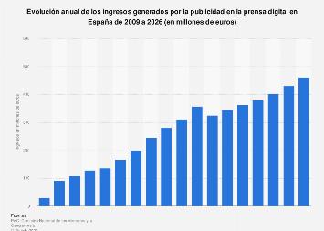 Ingresos anuales por publicidad en la prensa digital España 2009-2021