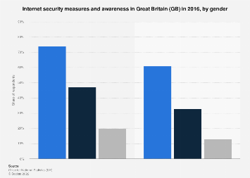Internet security measures and awareness in Great Britain (GB) 2016, by gender