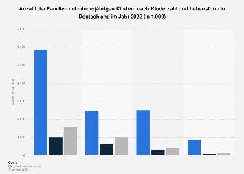 Anzahl der Familien mit minderjährigen Kindern nach Kinderzahl und Lebensform 2015