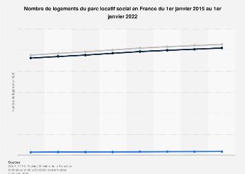 Nombre total de logements sociaux français en 2015-2017