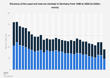 Used and new car market revenue in Germany 2000-2017