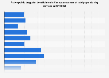 Public drug plan beneficiaries in Canada as share of total population 2015-2016