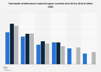 Wealth of billionaires in Europe 2016, by country