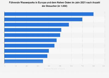 Anzahl der Besucher führender Wasserparks in Europa, Naher Osten und Afrika bis 2017