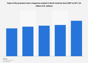 Value of the North American premium men's fragrance market 2007-2017