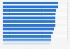 Porcentaje de empresas con Internet y sitio web por comunidad autónoma España T1 2016