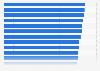 Porcentaje de empresas con banda móvil por comunidad autónoma España T1 2016