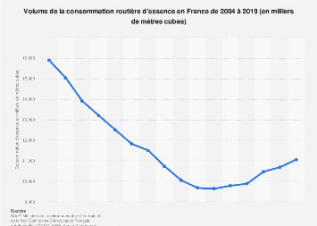 Consommation routière d'essence en France 2004-2018