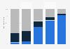 Motifs d'utilisation des réseaux sociaux selon le niveau hiérarchique en France 2014