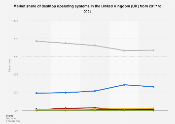 Desktop operating systems: market share in the United Kingdom (UK) 2010-2016