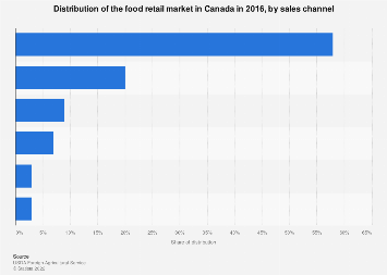 Distribution of the food retail market in Canada in 2016, by sales channel