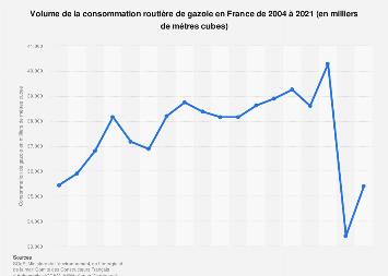 Consommation routière de gazole en France 2004-2018