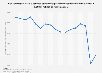 Consommation de carburant par le trafic routier en France 2004-2018
