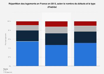 Part des logements comportant des défauts selon le type d'habitat en France 2013