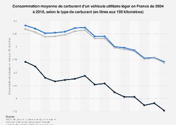 Consommation de carburant des véhicules utilitaires légers ...