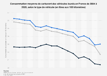 Consommation unitaire de carburant des véhicules lourds en France 2004-2017
