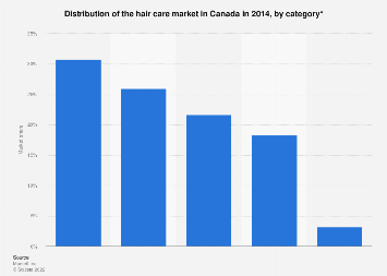 Distribution of the hair care market in Canada in 2014, by category