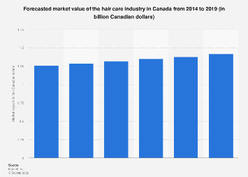 Forecasted market value of the hair care industry in Canada 2014-2019