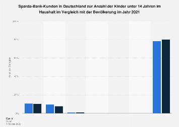Umfrage in Deutschland zur Anzahl der Kinder der Sparda-Bank-Kunden 2017