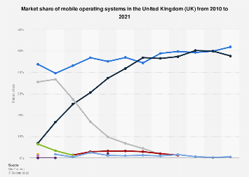 Mobile operating systems: market share in the United Kingdom (UK) 2010-2018