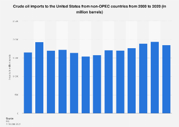 U.S. crude oil imports from non-OPEC countries 2000-2016