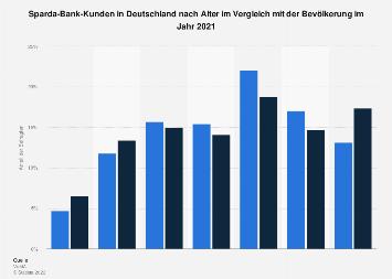 Umfrage in Deutschland zum Alter der Sparda-Bank-Kunden 2018
