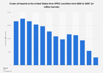 U.S. crude oil imports from OPEC countries 2000-2016