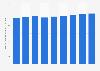 Nombre de personnes gérées par employé dans les banques en France 2008-2016
