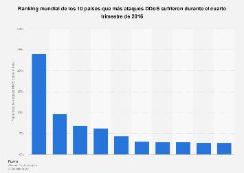 Ranking mundial de países afectados por ataques DDoS en T4 2016