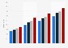 Umsatz der größten Online-Shops in der Schweiz bis 2017