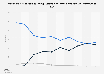 Console operating systems: market share in the United Kingdom (UK) 2012-2018