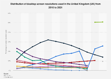 United Kingdom: desktop screen resolutions used 2010-2016
