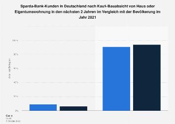 Sparda-Bank-Kunden zu Kauf-/Bauabsicht von Haus oder Eigentumswohnung 2017