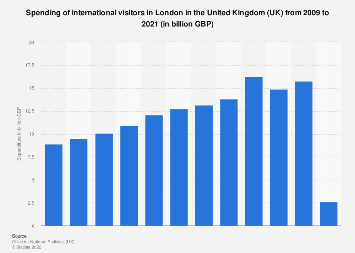 International tourist spending in London 2008-2018