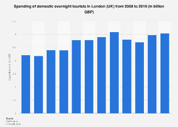 Domestic tourism expenditure in London 2008-2017