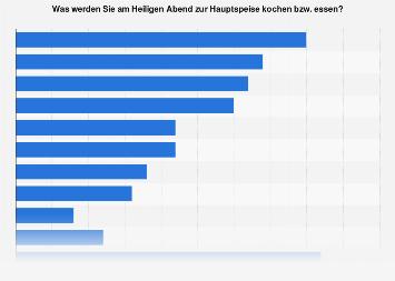 Umfrage zum Lieblingsgericht am Heiligabend in Österreich 2018