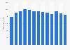 Bilanzsumme von Western Union bis 2017