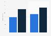 Porcentaje de españoles que jugaron a videojuegos en red 2012-2014