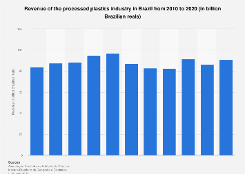 Brazil: processed plastics industry revenue 2008-2018