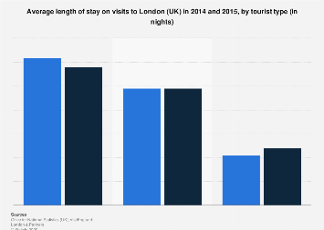 Average length of stay in London 2014-2015