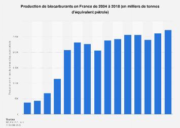 Volume de biocarburants produits en France 2004-2017