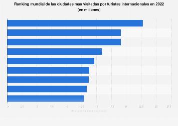Ranking de las 20 ciudades más visitadas por turistas extranjeros en el mundo 2016
