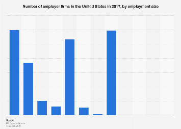 Number of employer firms in the U.S. 2016, by employment size