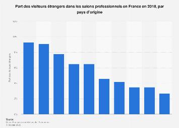 Visitorat étrangers dans les salons professionnels par pays en France 2017